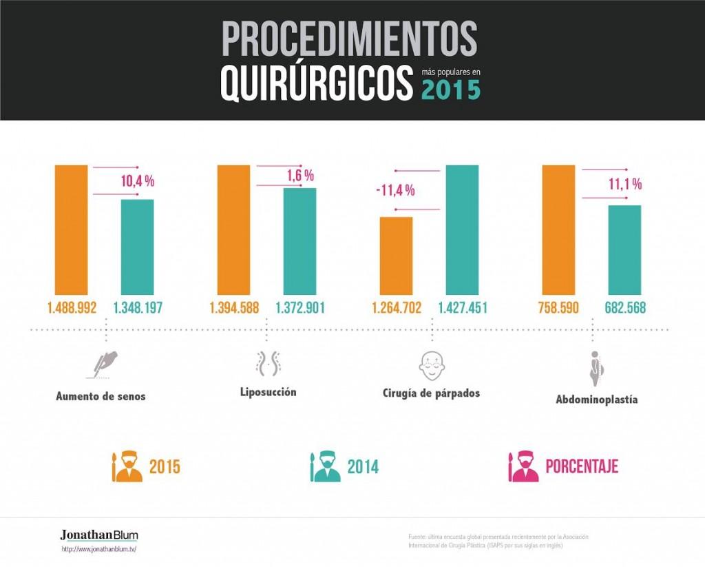 infografía procedimientos quirúrgicos Venezuela